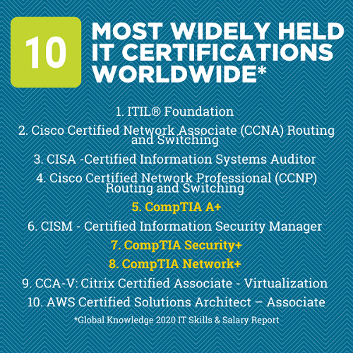 10-most-widely-held-it-certifications-worldwide.png